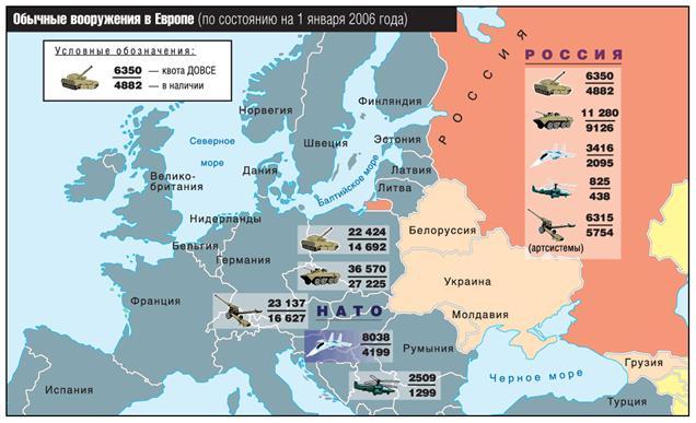 Сопоставление сил россии и нато