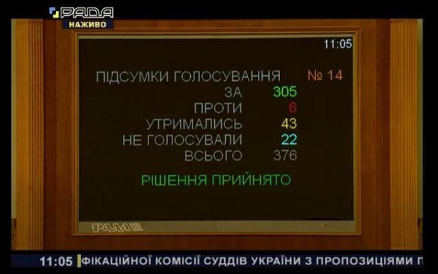 0ded7c91c9afc2be763f92319a7f8 Верховная рада узаконила иностранный контроль над ВККС Украины