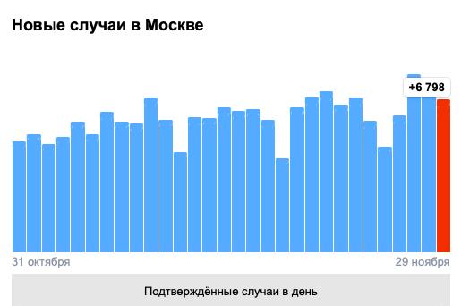 9c01441648e7b6d8479d9e5f30a67 ВМоскве засутки коронавирусом заразились 6798 человек